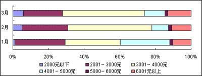一季度智能手机市场平静下蕴藏汹涌波涛(图)(2)