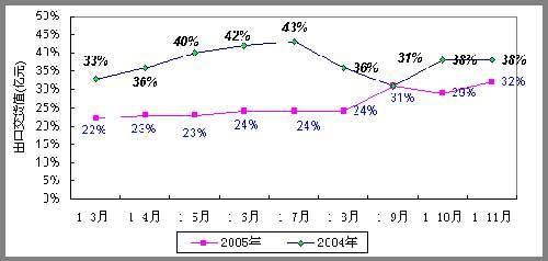 信产部公布电子信息百强业绩营业额增长16%