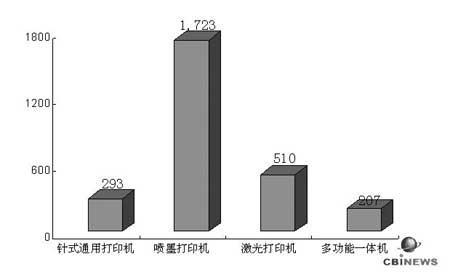 中国耗材市场调查:通用耗材期待破茧而出