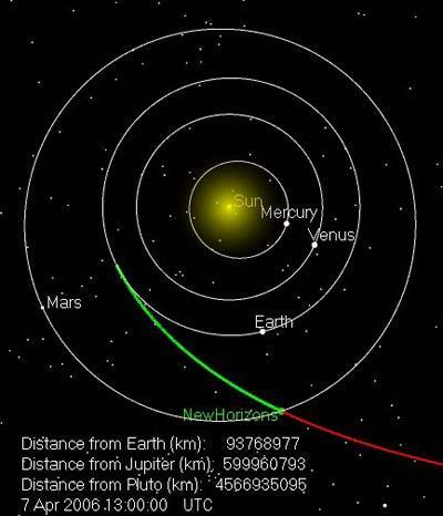 美新地平线号冥王星探测器穿过火星轨道(图)