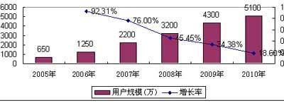 �迪顾问:NGN中国力量呼之欲出(多图)