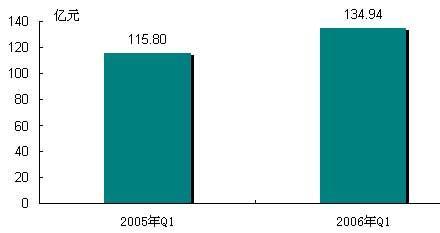 一季中国软件市场同比增长16.5%增速缓降