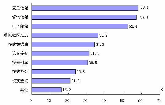 第五次互联网资源调查:教育网站服务提供情况