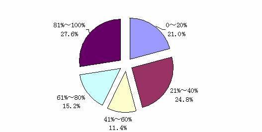 第五次互联网资源调查:教育网站的利用效果