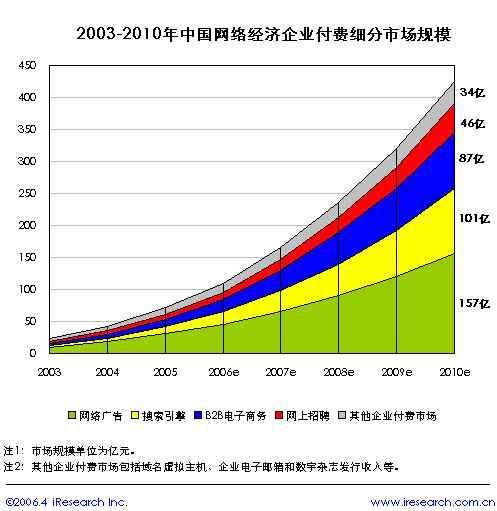 中国网络经济市场盘点:市场规模(2)