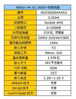 我为双核狂报名超三万携AMD3600+极致体验