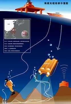 首期光缆修复工程9日完成地震震瘫1亿国人网络