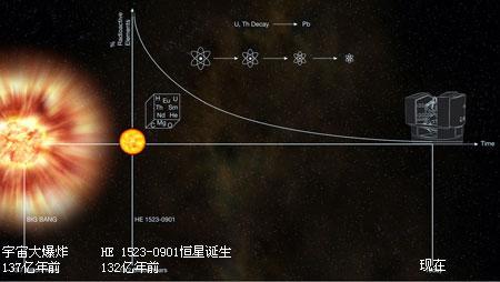 银河系发现132亿岁最古老恒星几乎与宇宙同龄
