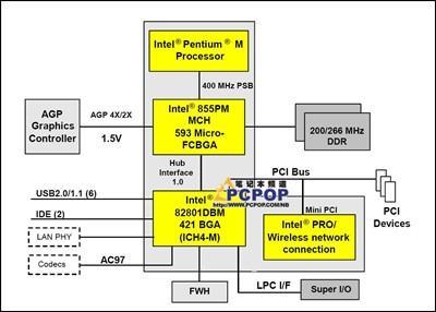 权威揭密:笔记本内部硬件结构终极教程(3)