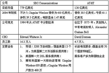 综述:SBC并购AT&T160亿美元买来什么