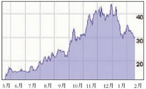 新京报:19.5%盛大收购新浪第一步