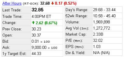 美股盘后:新浪涨幅0.66%盛大跌幅0.52%