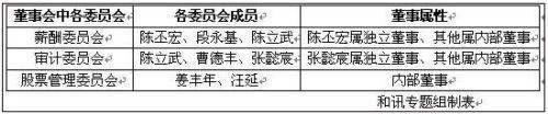 和讯:新浪董事会和管理层结构分析