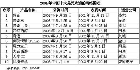 IDC:中国网游市场遭遇瓶颈手机游戏成新宠