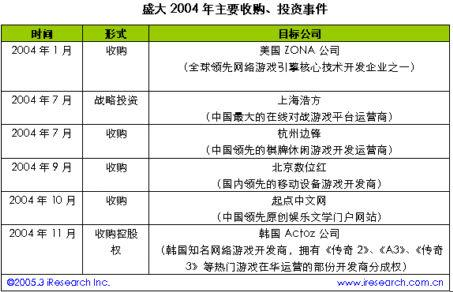 iResearch:盛大新浪业务研究报告(3)