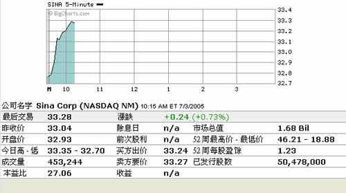 7日美股开盘:新浪涨幅0.73%盛大涨幅0.28%