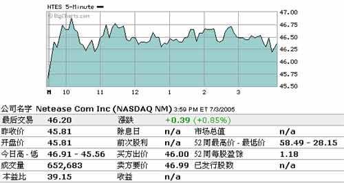 3月7日美股盘后:新浪跌0.19%盛大跌0.43%