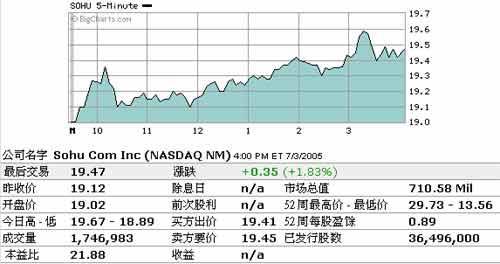 7日美股收盘:新浪跌幅2.63%盛大跌幅0.62%