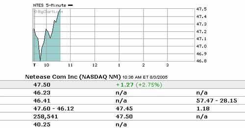 8日美股开盘:新浪涨幅4.26%盛大涨幅0.71%