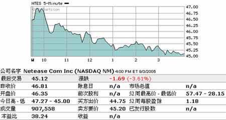 9日美股收盘:新浪跌4.58%盛大跌9.05%