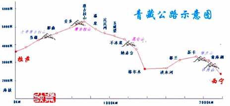 青藏公路示意图