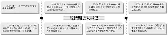 2007备战股指期货(2)