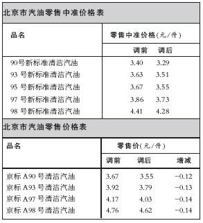 北京汽油价格下调业内人士称此次调价出乎意料