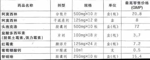 广东省物价局转发有关规定80种药品限制最高价