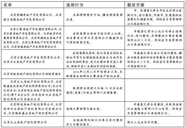 北京16家房企营造无房可卖假象被通报(名单)