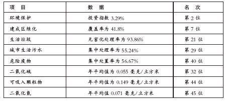 中国城市环境排名公布北京6项指标落后(组图)