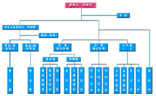 u型企业组织结构图