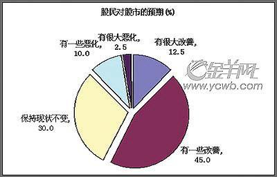 股市利好政策频频出台广州七成股民继续观望(组图)