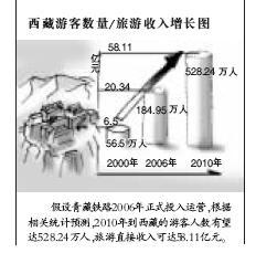 龙脉特刊・之青藏铁路综述(组图)