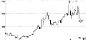 超跌预增股短线反弹动能充足