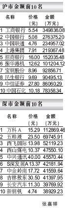 夺冠龙虎榜――07.01.09