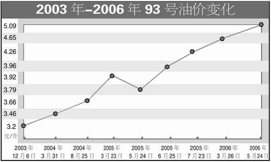 北京成品油价全面下调93号汽油每升下降0.19元