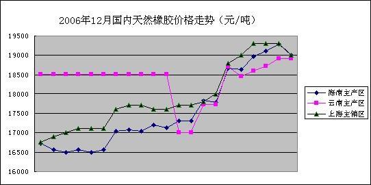 机构报告:中国农业部06年12月天然橡胶市场动态