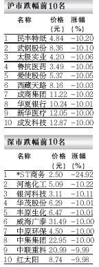 夺冠龙虎榜――07.02.01