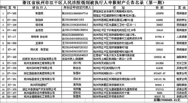 杭州一法院公布老赖名单及详细信息(名录)