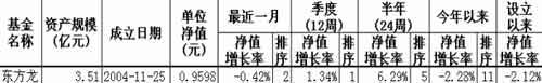 (独家)基金新品导航:东方精选基金分析报告