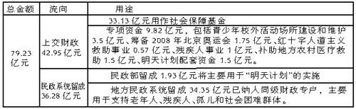 民政部公布04年福彩公益金流向资金半数上交