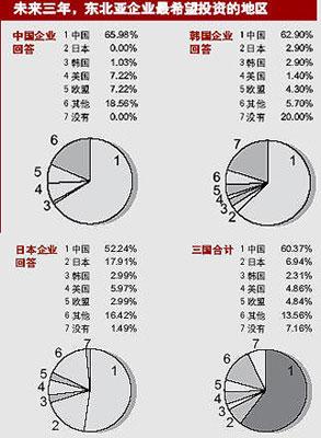 2005年继续增资中国