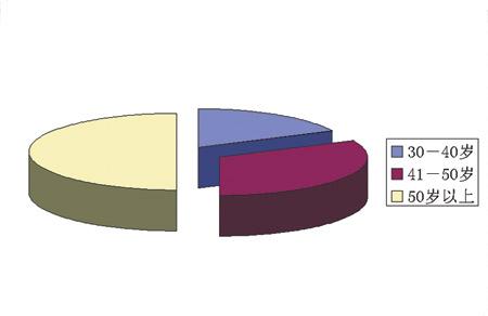 榜单年龄分析(附图)