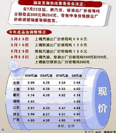 北京成品油短缺库存量逼近10.8万吨警戒线(图)