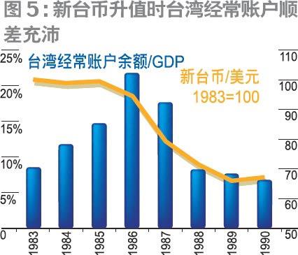 人民币未必会持续升值(2)