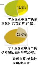 央企利润创新高李荣融提醒央企财务管理四大病