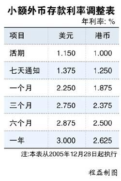 1年期美元存款利率调至3%_国内财经_财经纵