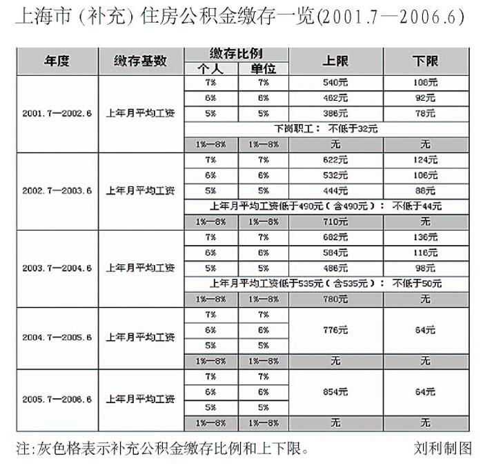 上海调整公积金缴存基数 最低缴存额不得低于