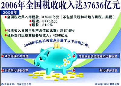税务总局详解去年税收工作的主要特点