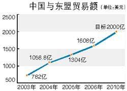 中国将向东盟开放服务业